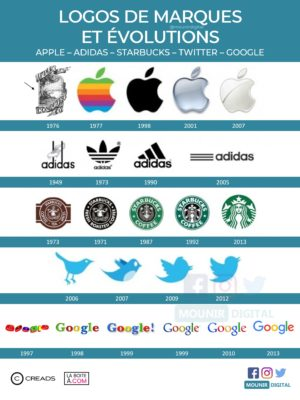 Évolution des logos - Marketing & Divers - Mounir Digital