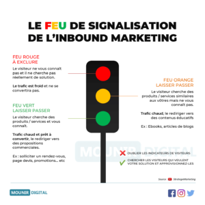 le feu de signalisation de l'inbound marketing