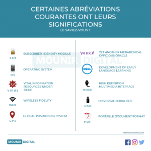 Abréviations et significations - Marketing & Divers - Mounir Digital