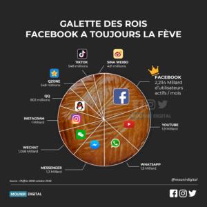 La galette des Rois des réseaux sociaux - Mounir Digital
