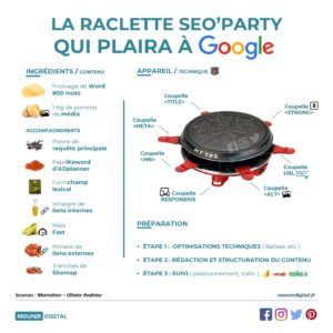 La raclette seo'party qui plaira à Google - Mounir Digital
