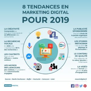 8 tendances en marketing digital pour 2019
