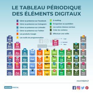 Le tableau périodique des éléments chimiques et physiques du digital marketing - Mounir Digital