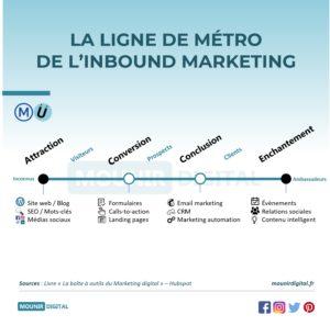 la ligne de métro de l'inbound marketing - Mounir Digital