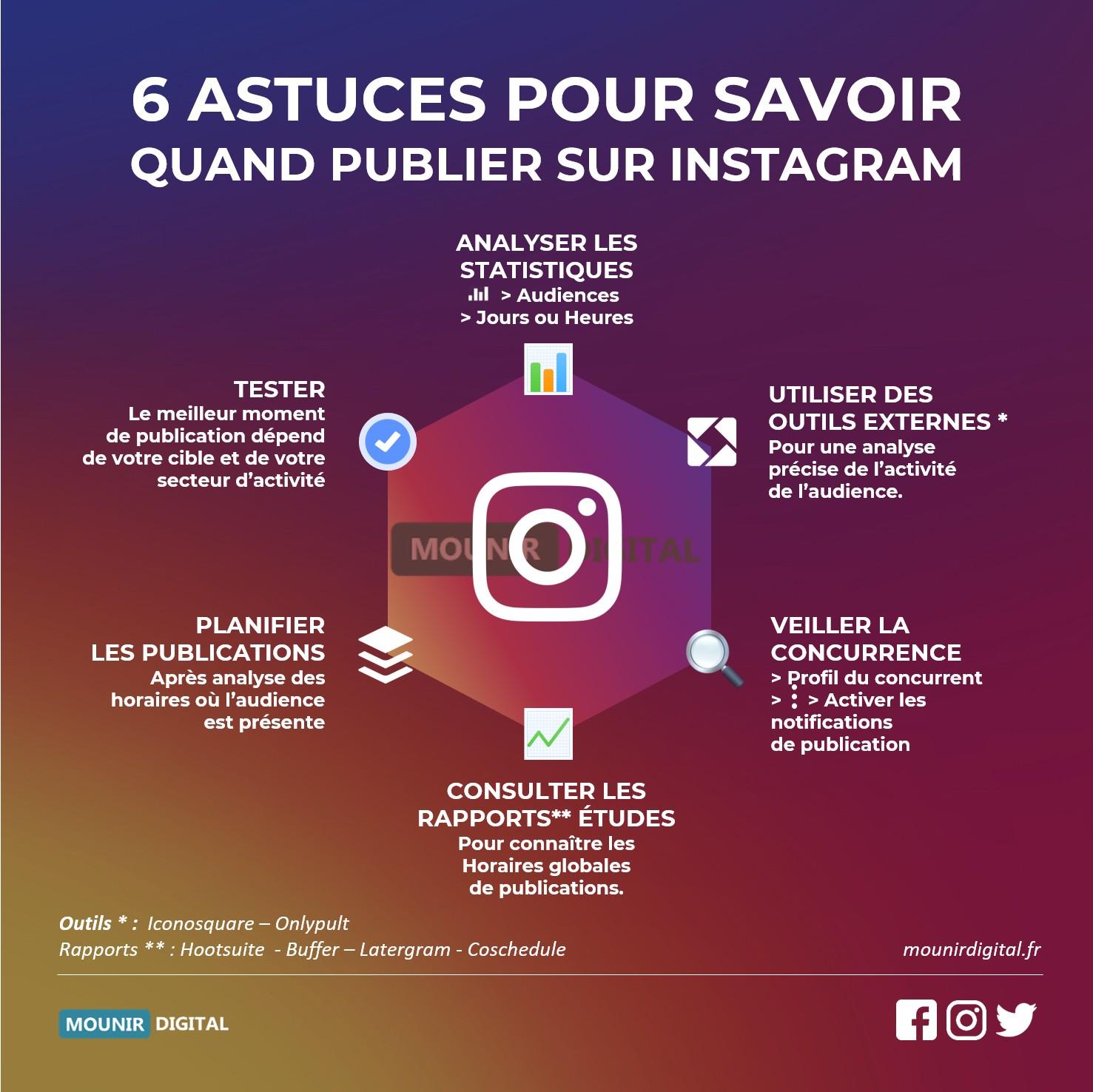 6 astuces pour savoir quand publier sur instagram - Infographie Mounir Digital