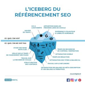 Iceberg du référencement SEO - Mounir Digital