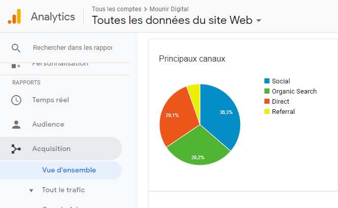 Les principales sources de trafic - Google Analytics