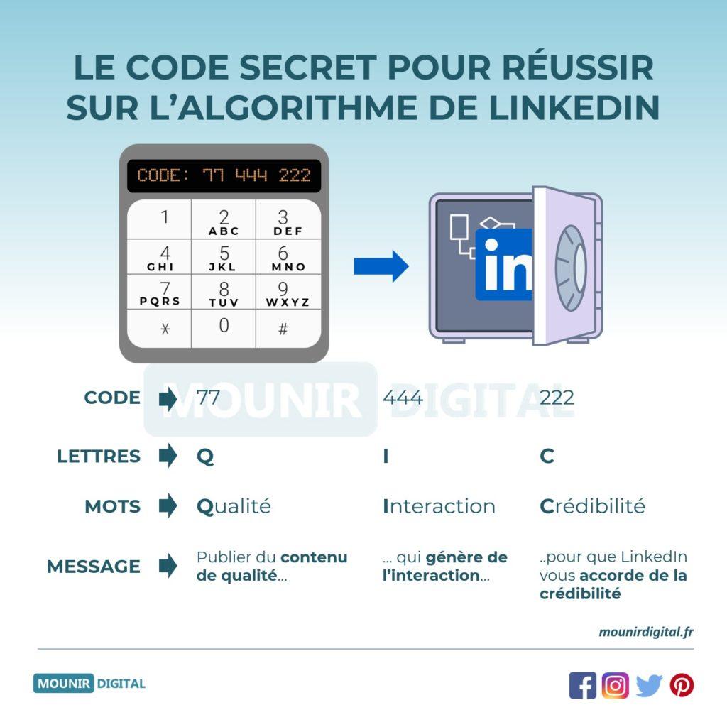 Mounir Digital - Comment fonctionne l'algorithme de LinkedIn - Code secret Algorithme LinkediN -  Infographies originales