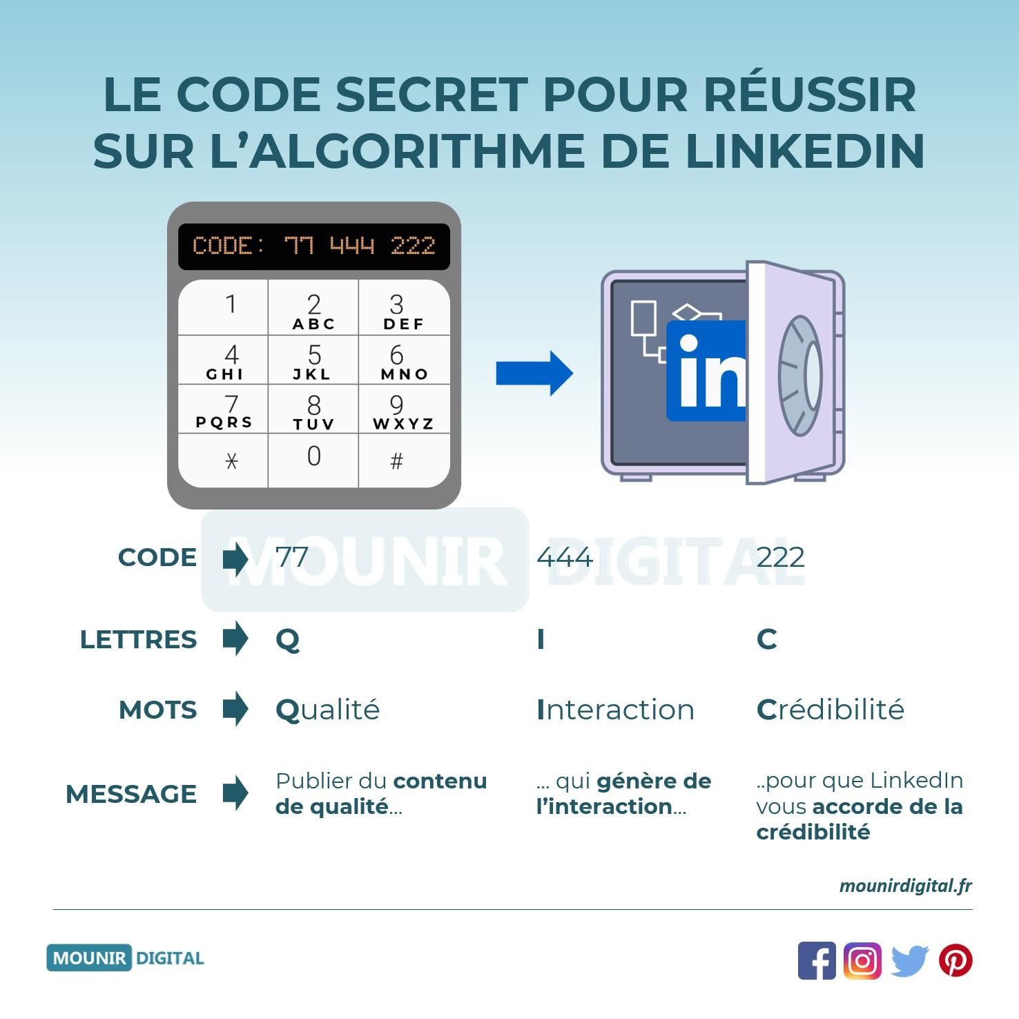 Mounir Digital - L'algorithme pour se démarquer sur LinkedIn - Infographies originales