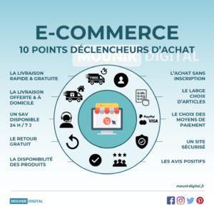 E-commerce : 10 points déclencheurs d'achat