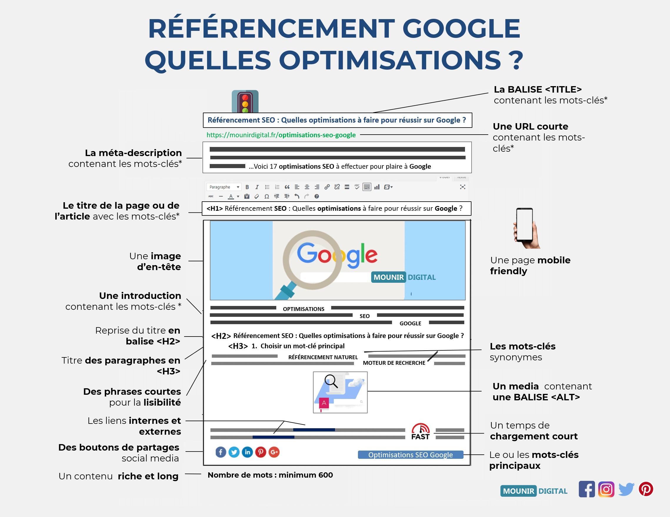 Référencement Google : 12 optimisations à effectuer ! - Mounir Digital
