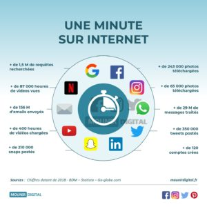 Un minute sur le web en 2019 - Marketing & Divers - Mounir Digital