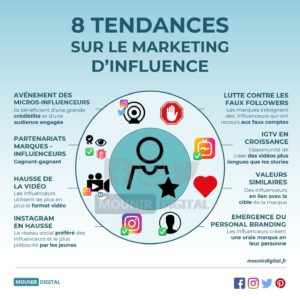 8 tendances sur le marketing d'influence - Infographie Marketing Digital - Mounir Digital