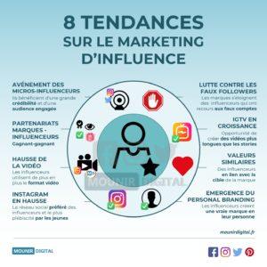 8 tendances sur le marketing d'influence - Infographie