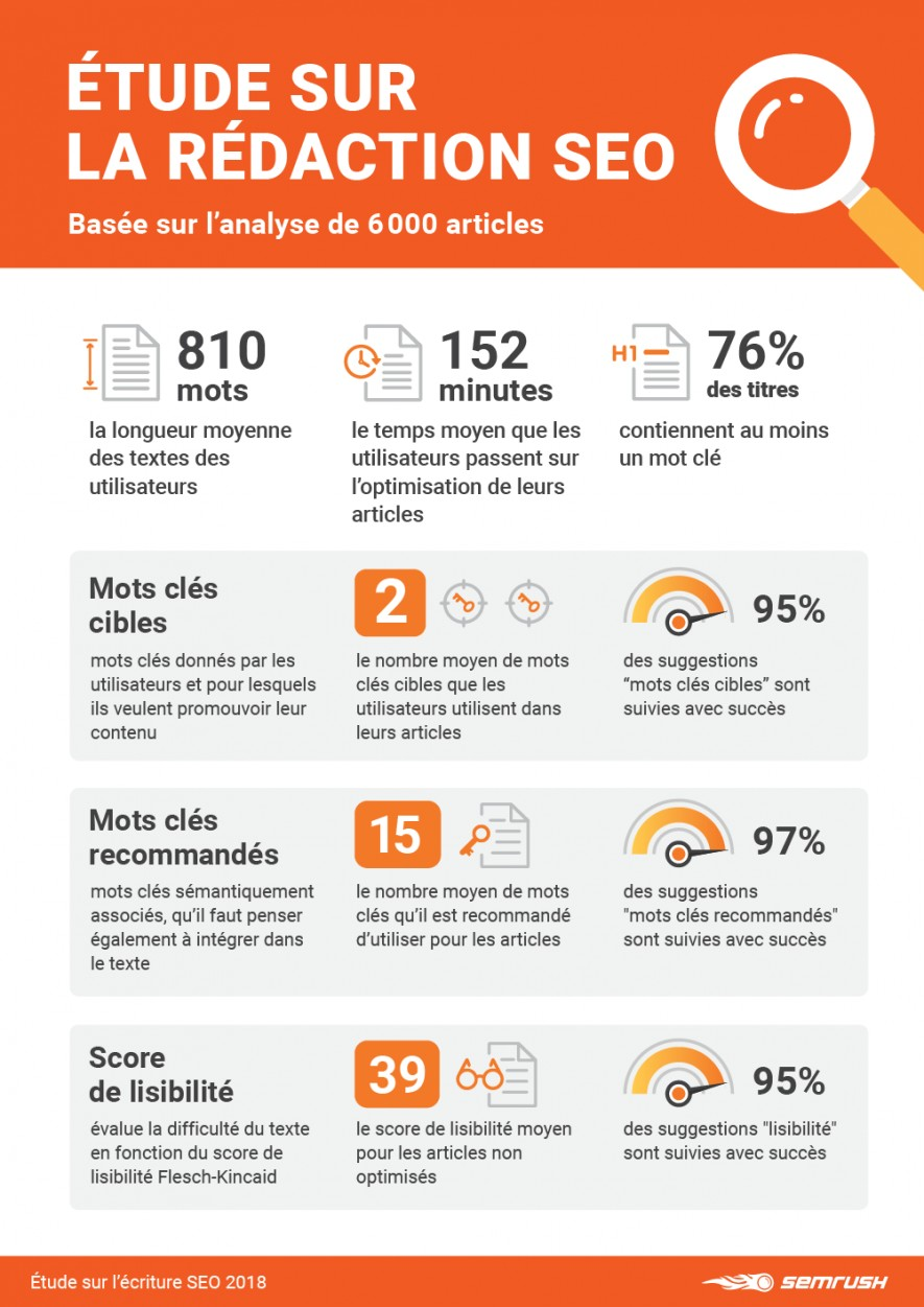 etude-semrush-redaction-article-optimisations-seo-google-mounir-digital