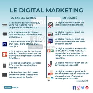 Le digital marketing vu par les autres et en réalité : Mounir Digital
