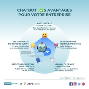 Chatbot : 5 avantages pour votre entreprise - Infographie Marketing Digital - Mounir Digital