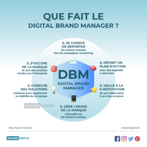 Le métier de digital brand manager - Marketing & Divers - Marketing & Divers - Mounir Digital