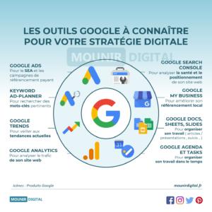 Les outils Google à connaître - Infographies Mounir Digital