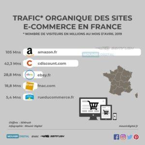 Trafic organique e-commerce - Semrush et Mounir Digital