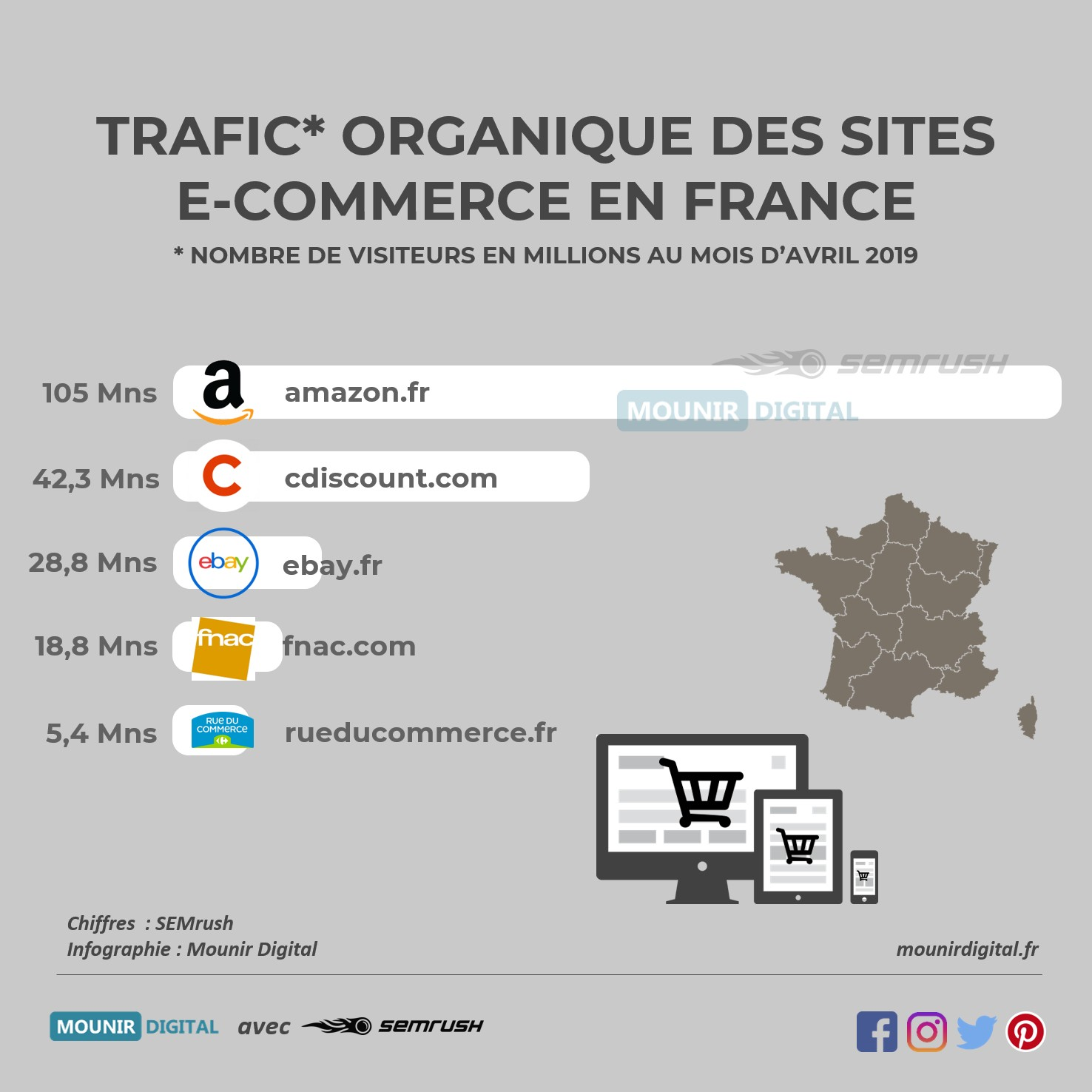Trafic organique e-commerce - Infographies collabs - Semrush et Mounir Digital