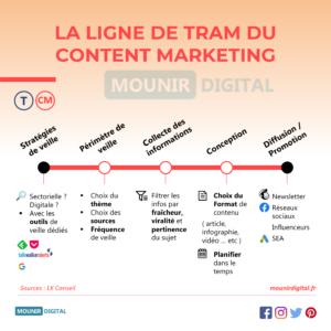 La ligne de tram du content marketing - Mounir Digital Infographies