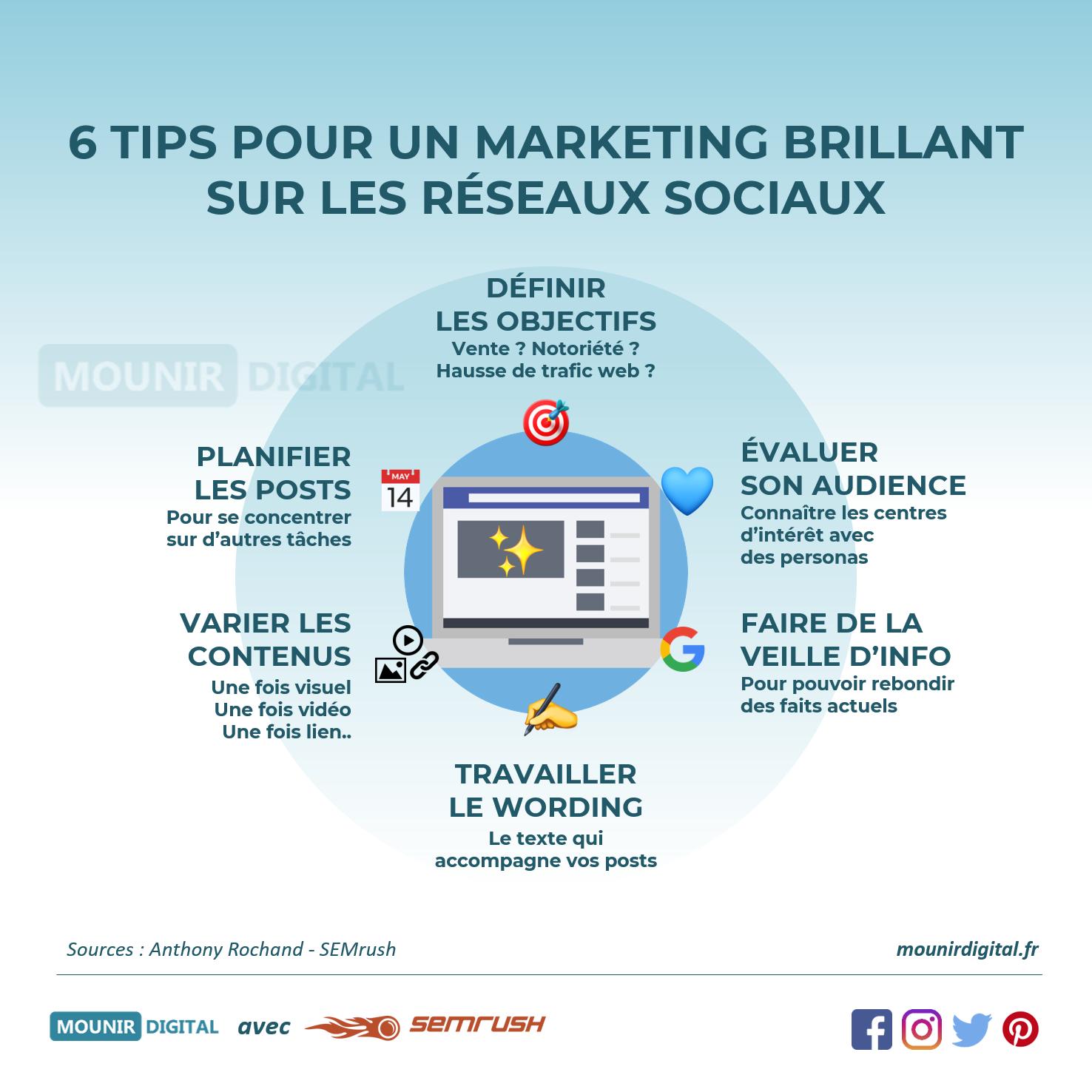 Infographies Social Media / Réseaux sociaux - Mounir Digital