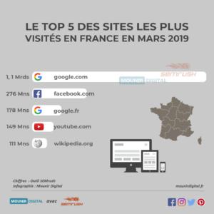 Top 5 des sites les plus visités en France - Mounir Digital - SEMrush