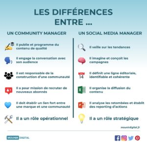 Mounir Digital - Les différences entre un CM et un SMM - Infographie Marketing Digital - Mounir Digital