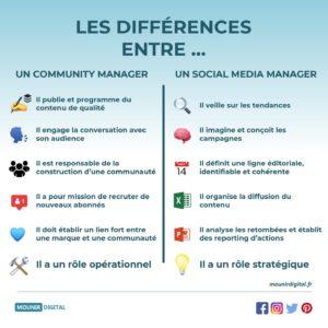 Mounir Digital - Les différences entre un CM et un SMM - Infographie Marketing Digital - Mounir Digital