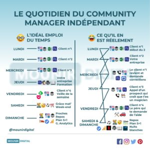 Le quotidien des community manager indépendants - Mounir Digital - Infographies