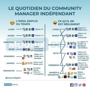 Le quotidien des community manager indépendants - Mounir Digital - Infographies