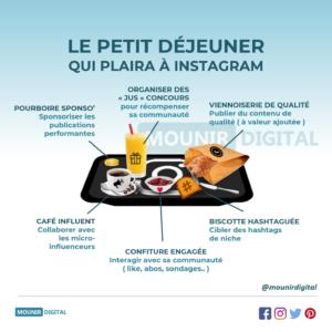 Le petit déjeuner d'instagram - Mounir Digital - Mounir Digital - Infographies originales