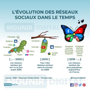 Mounir Digital - L'évolution des réseaux sociaux dans le temps - infographie originale