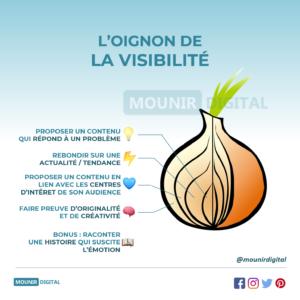 L'oignon de la visibilité - Mounir Digital