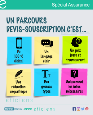 Le parcours souscription-devis - Infographies collabs - Mounir Digital x Eficiens