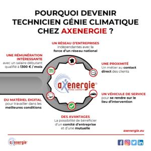 Pourquoi devenir technicien génie flimatique chez axenergie - Infographie collabs - Mounir Digital x Axenergie