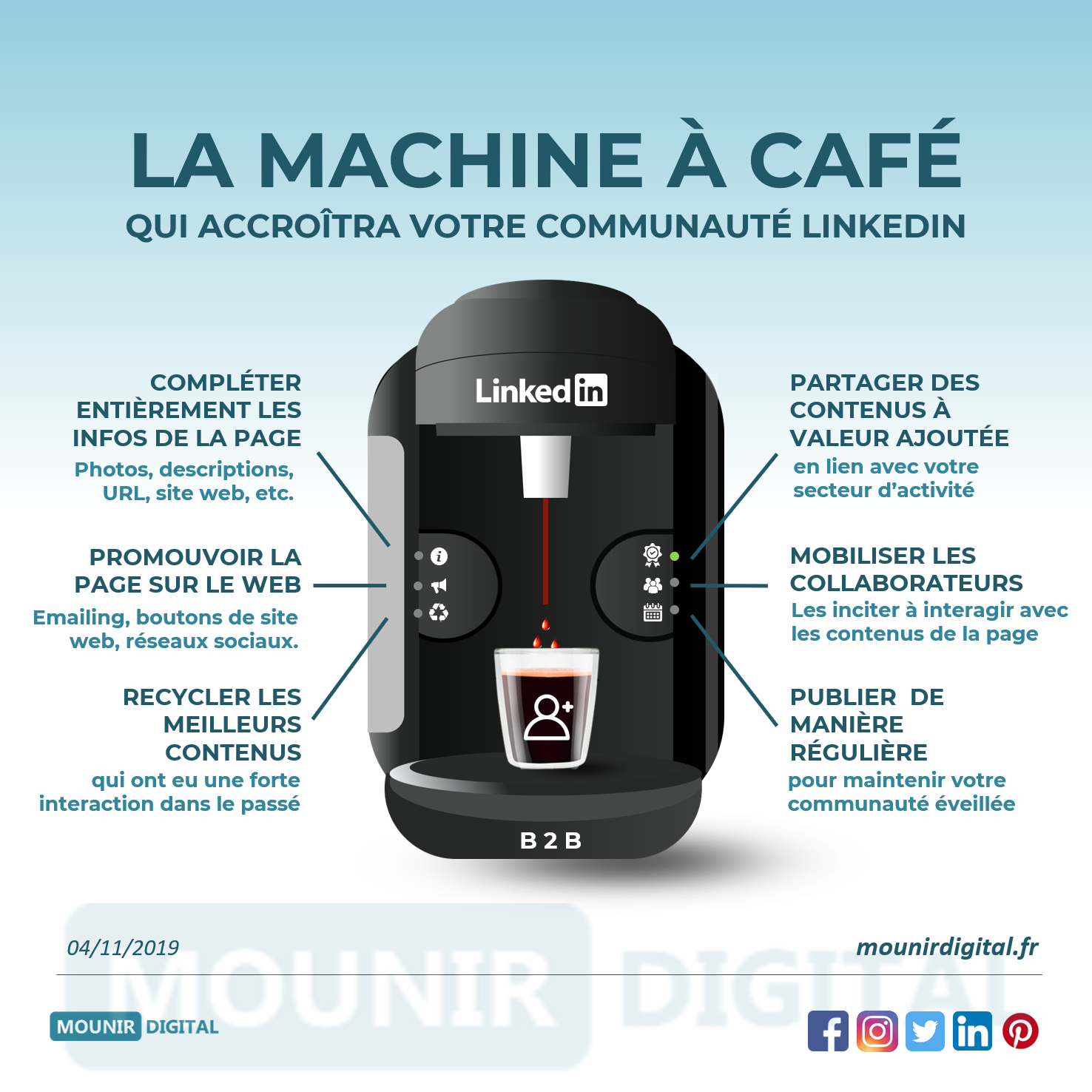 Mounir Digital 126 - La machine à café qui accroitra votre communauté LinkedIn
