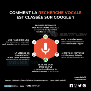 Mounir Digital - Comment la recherche est classée dans la recherche vocale - Infographie Collabs - Mounir Digital & Semrush