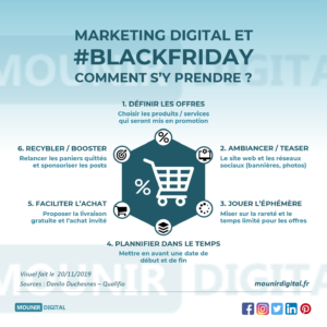 Mounir Digital - Black Friday et Marketing Digital