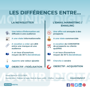 Mounir Digital - Différences entre Newsletter et Email marketing