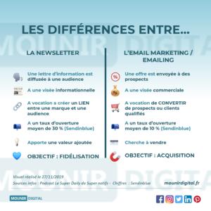 Mounir Digital - Différences entre Newsletter et Email marketing