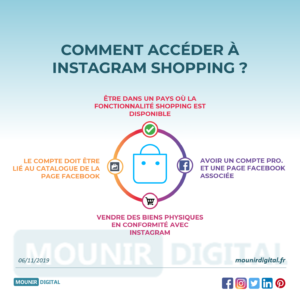 Mounir Digital - Infographies - instagram shopping stories - Infographie Marketing Digital