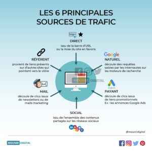 Mounir Digital - Les 6 principales sources de trafic du web - Infographies digital marketing