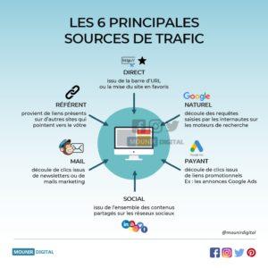 Mounir Digital - Les 6 principales sources de trafic du web - Infographies digital marketing