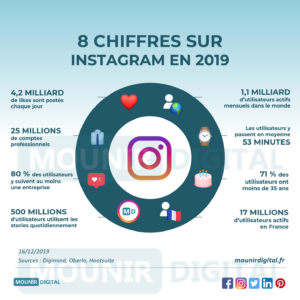 8 chiffres sur Instagram en 2019 - Mounir Digital - Infographies Marketing Digital