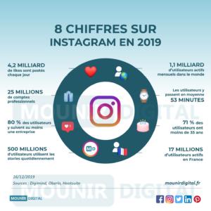 8 chiffres sur Instagram en 2019 - Mounir Digital - Infographies Marketing Digital