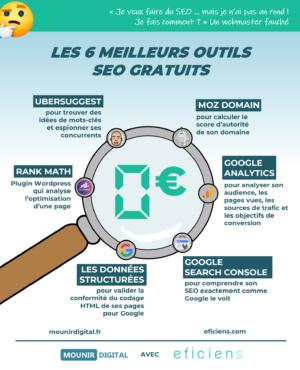 Les 6 meilleurs outils SEO gratuits - Infographie Collabs - Mounir Digital & Eficiens