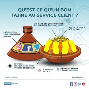 Mounir Digital - Le tajine au service client