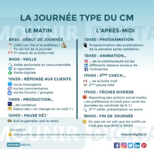Mounir Digital - La journée type du community manager